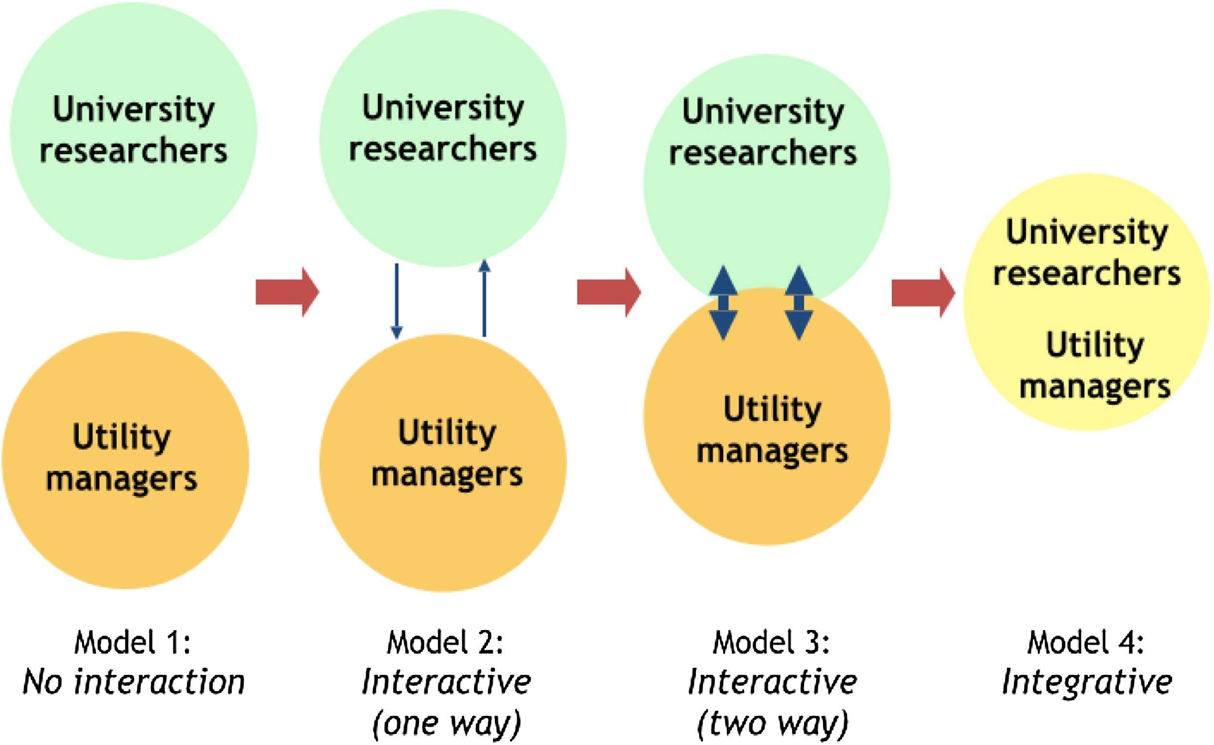 Models of university-utility collaboration.