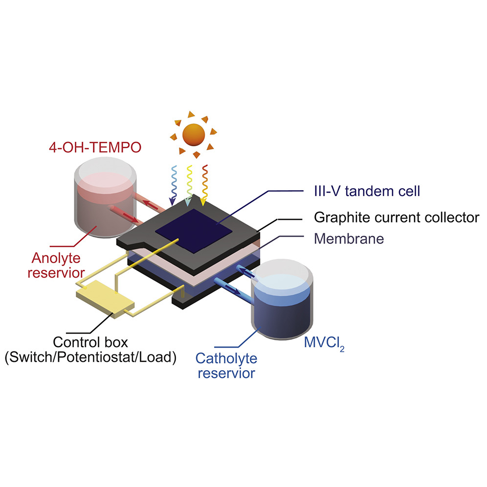 14 1% Efficient Monolithically Integrated Solar Flow Battery