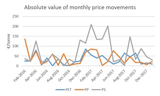 Absolute value of monthly price movements