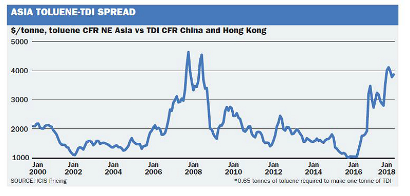 Asia Toluene-TDI spread graph 2000 - 2018