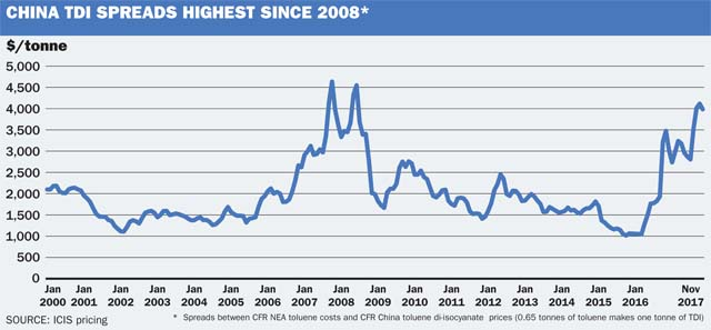 China TDI Sprads Highest since 2008
