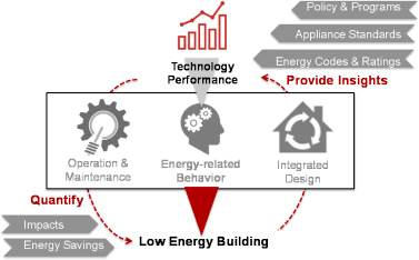 Key strategies to low energy buildings