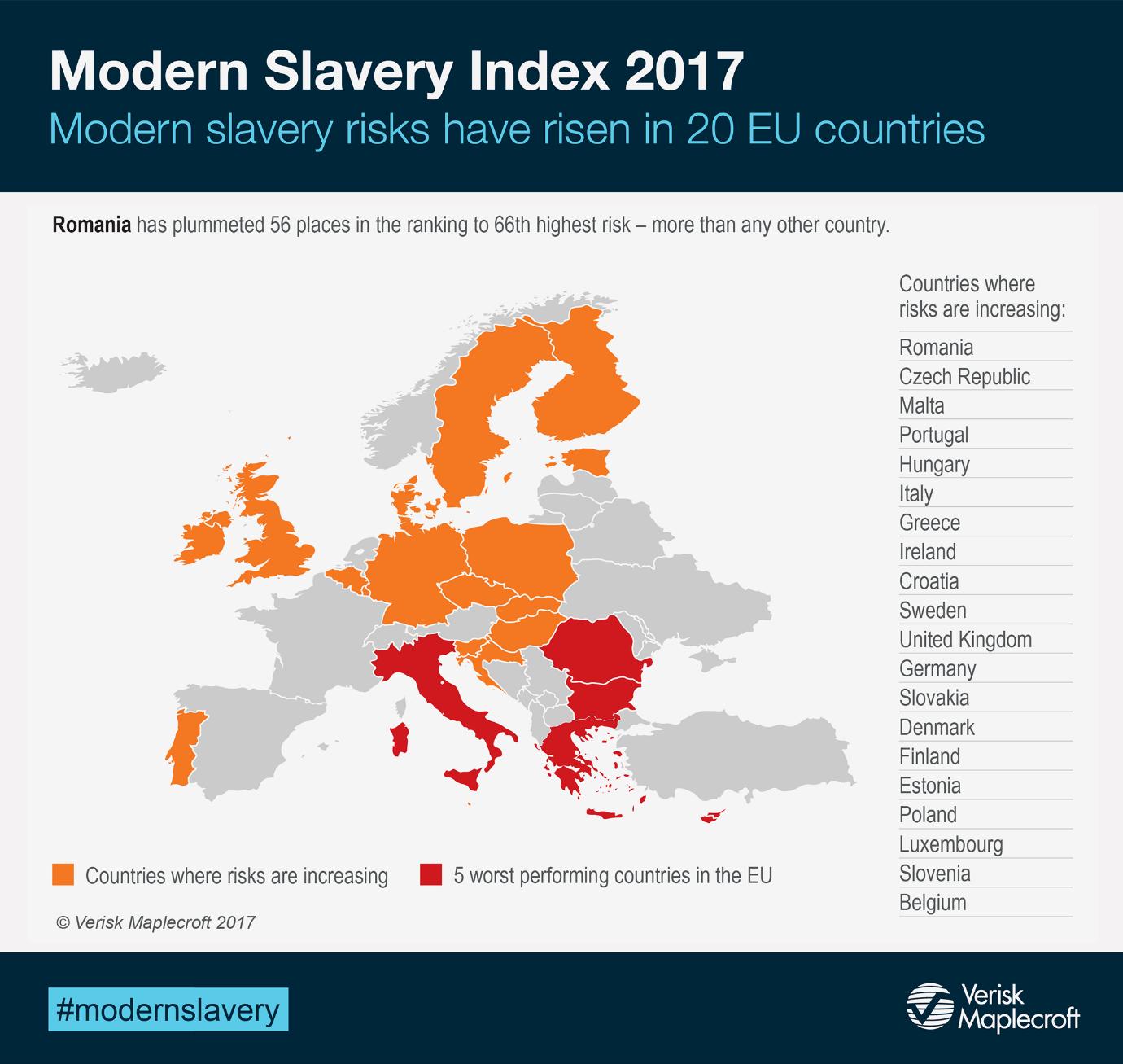 Corruption index - Modern slavery 2017