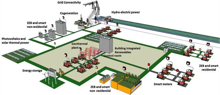 The smart grid's components
