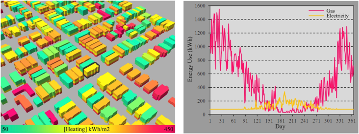 Heat map of simulated annual heating demand for South Boston using UMI (a) and daily gas and electricity demand profiles for the highlighted building in South Boston (b).