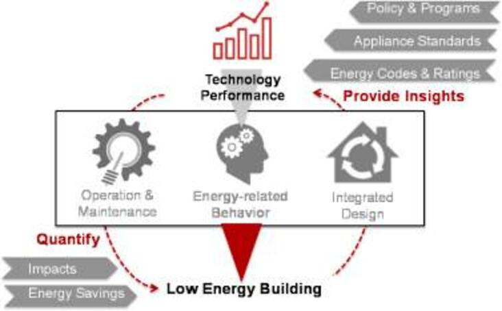 Key strategies to low energy buildings