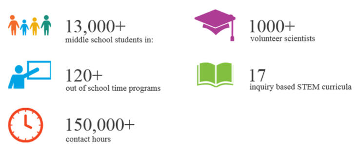 The New York Academy of Sciences's Afterschool STEM Mentoring Program.