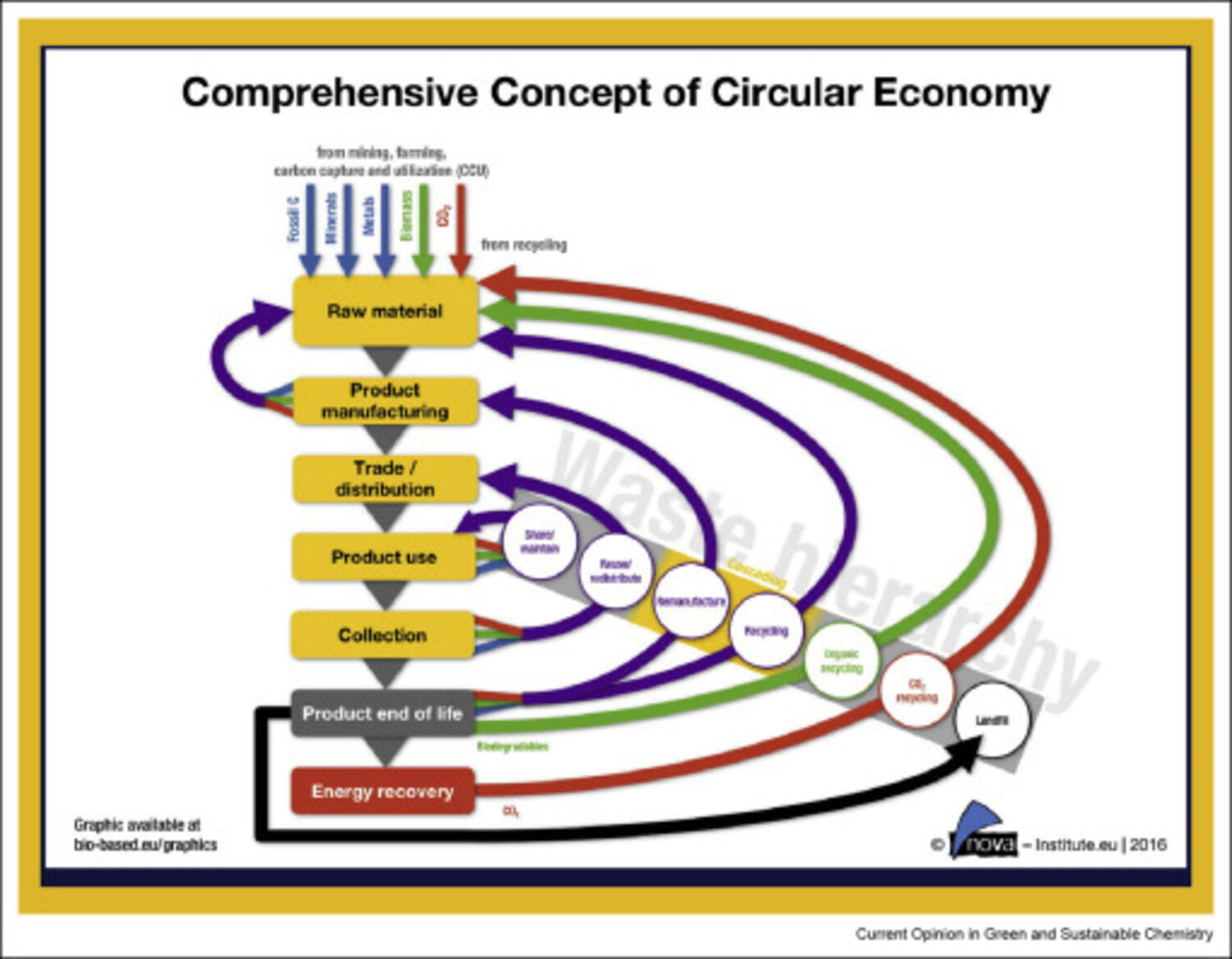 From waste to wealth using green chemistry: The way to long term stability