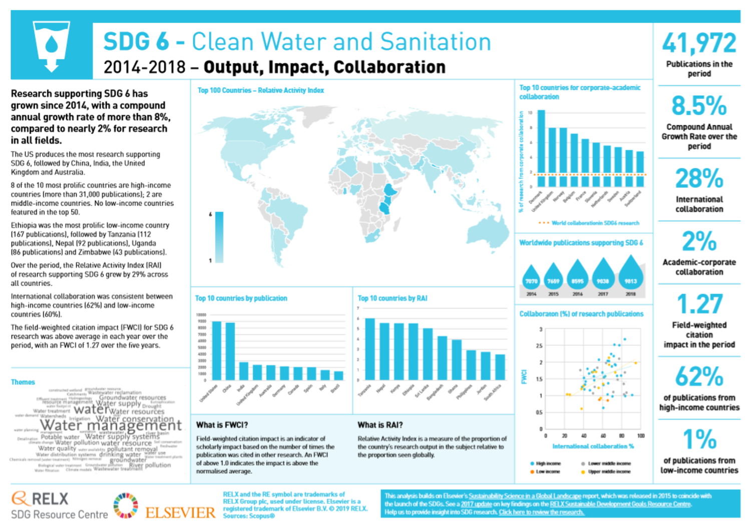 SDG 6: Clean Water and Sanitation graphic showing key metrics for research into clean water and sanitation