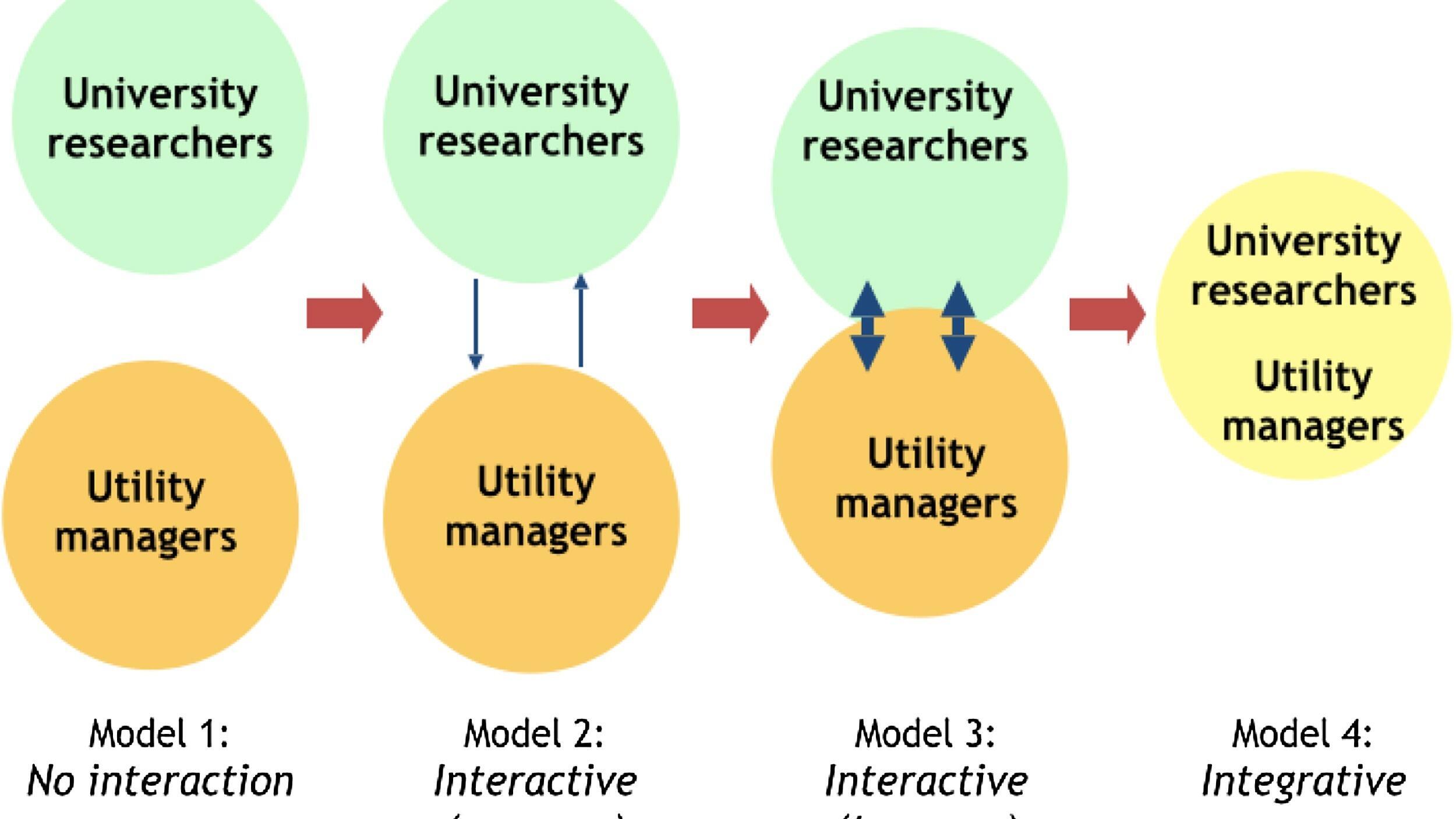 Models of university-utility collaboration.