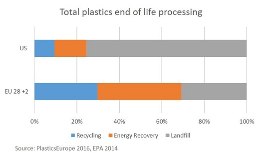 Total plastics end of life processing