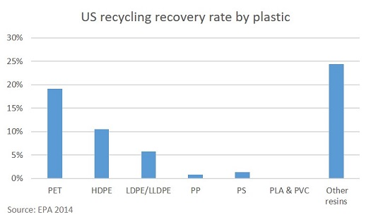 US recycling recovery rate by plastic
