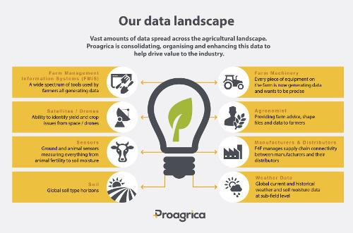 Proagrica data landscape infographic