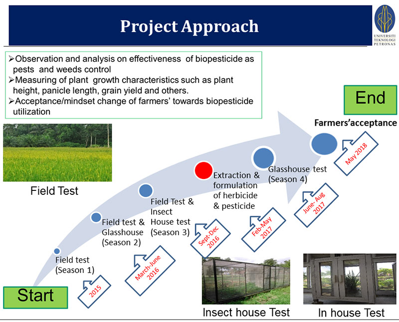 Biopesticide project approach