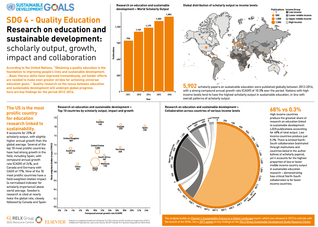 Infographic SDG 4 - Quality Education